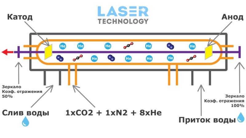 Принцип работы станка лазерной резки